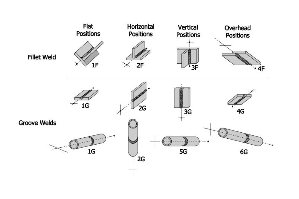 Types of Welding Positions